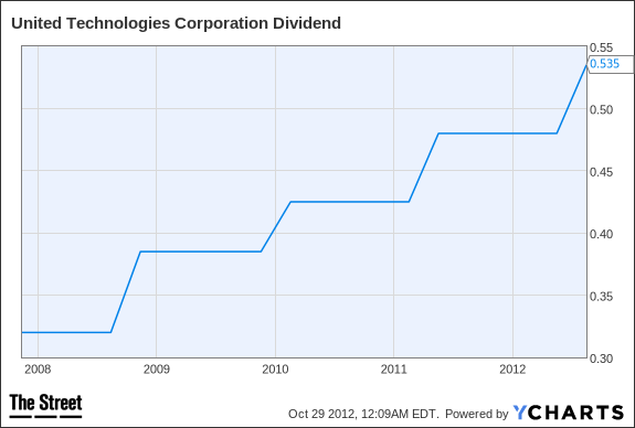 UTX Dividend Chart