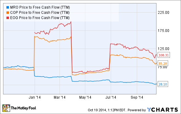 MRO Price to Free Cash Flow (TTM) Chart