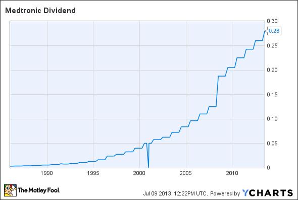 MDT Dividend Chart