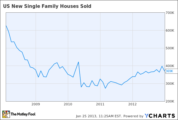 US New Single Family Houses Sold Chart