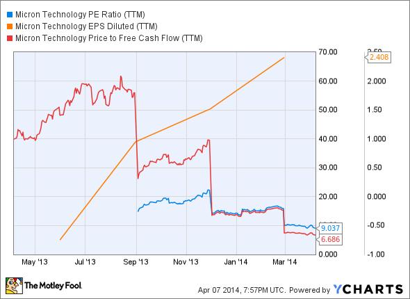 MU PE Ratio (TTM) Chart