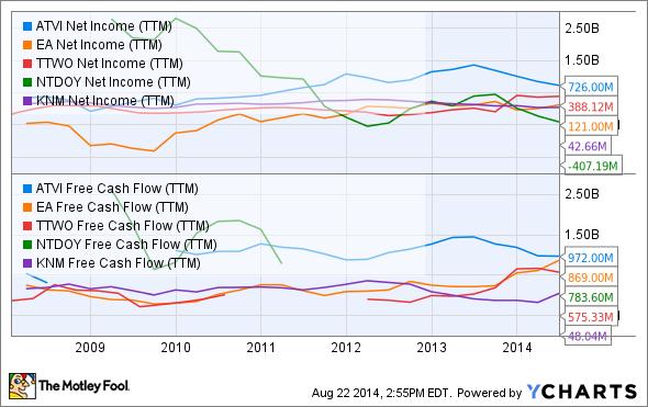 ATVI Net Income (TTM) Chart