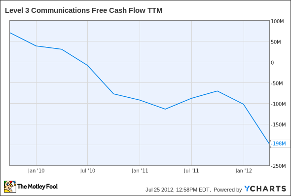 LVLT Free Cash Flow TTM Chart