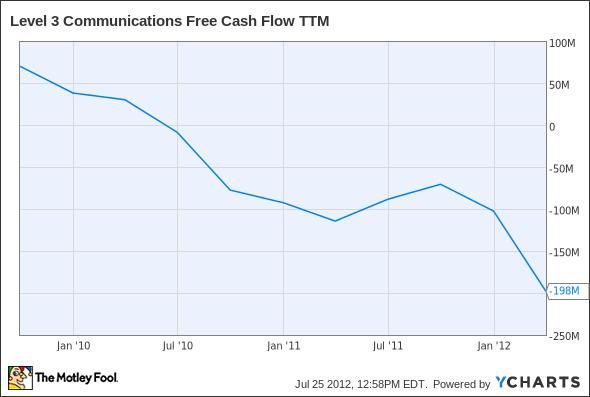 LVLT Free Cash Flow TTM Chart