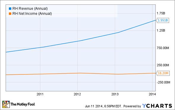 RH Revenue (Annual) Chart