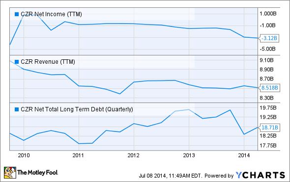CZR Net Income (TTM) Chart