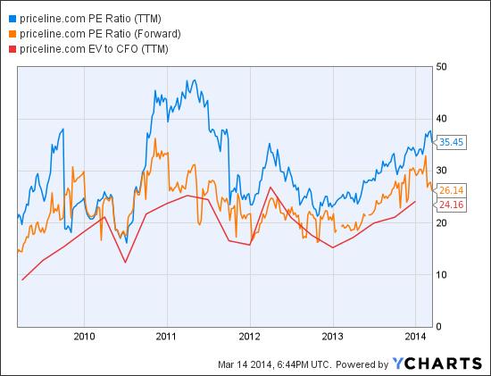 PCLN PE Ratio (TTM) Chart