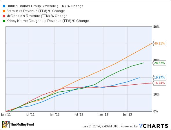 DNKN Revenue (TTM) Chart