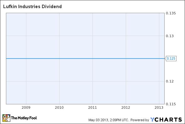 LUFK Dividend Chart
