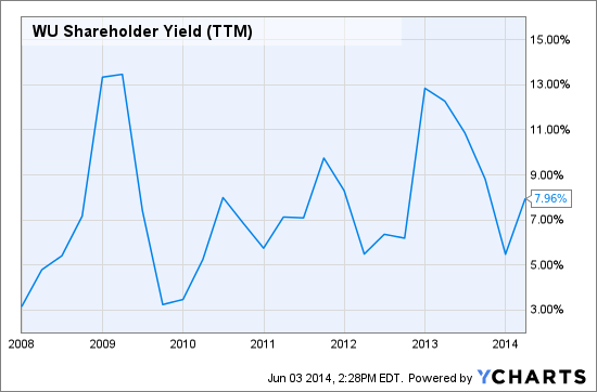 WU Shareholder Yield (TTM) Chart