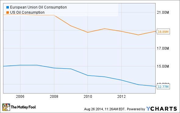 European Union Oil Consumption Chart