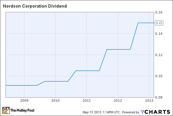 NDSN Dividend Chart