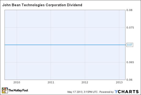 JBT Dividend Chart