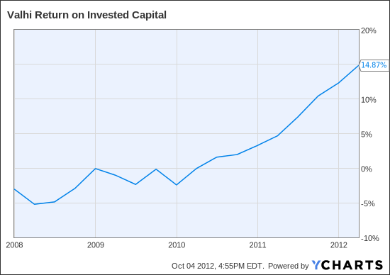 VHI Return on Invested Capital Chart