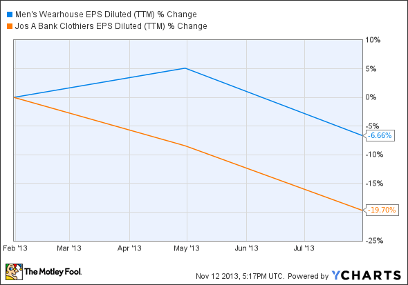 MW EPS Diluted (TTM) Chart