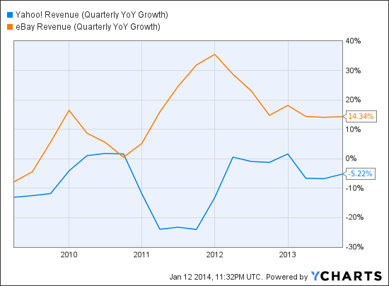 YHOO Revenue (Quarterly YoY Growth) Chart