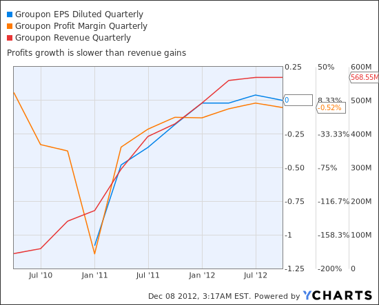 GRPN EPS Diluted Quarterly Chart
