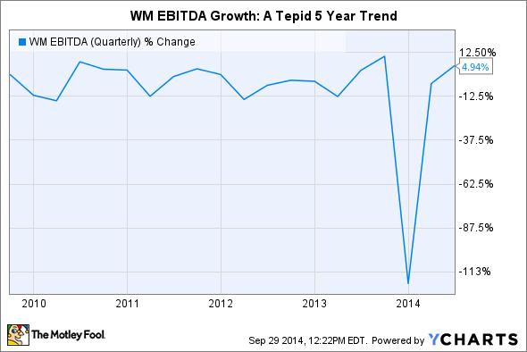 WM EBITDA (Quarterly) Chart