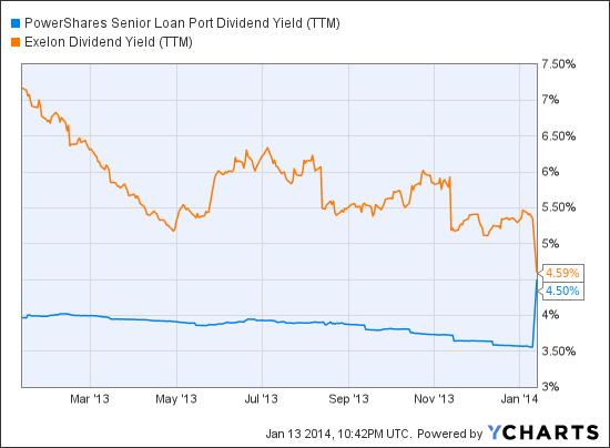 BKLN Dividend Yield (TTM) Chart