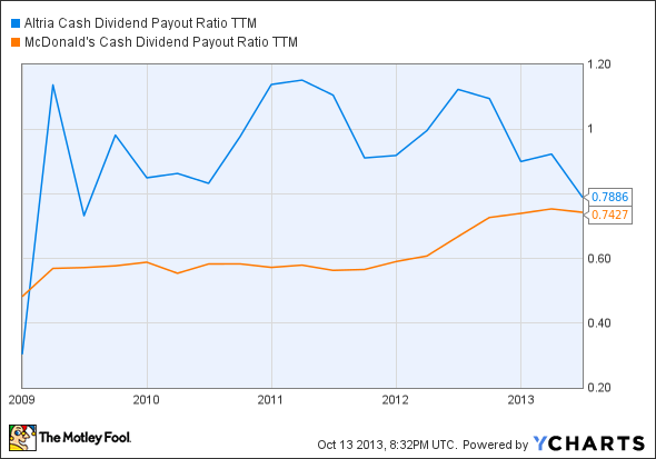 MO Cash Dividend Payout Ratio TTM Chart