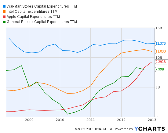 WMT Capital Expenditures TTM Chart
