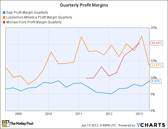GPS Profit Margin Quarterly Chart