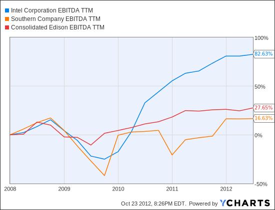 INTC EBITDA TTM Chart