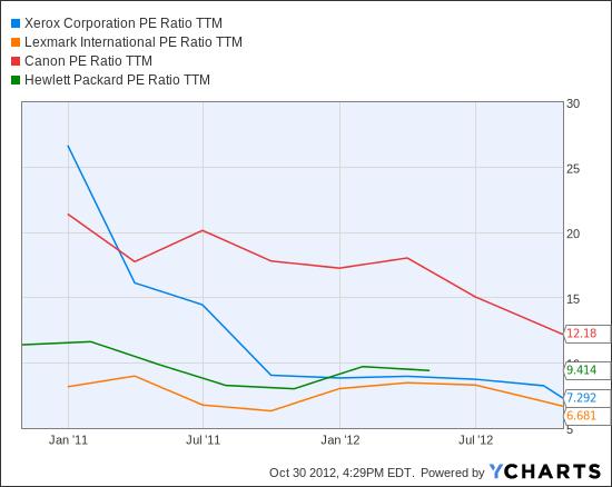 XRX PE Ratio TTM Chart