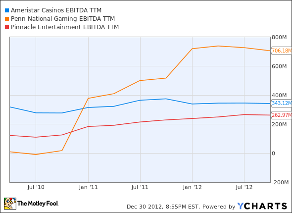 ASCA EBITDA TTM Chart