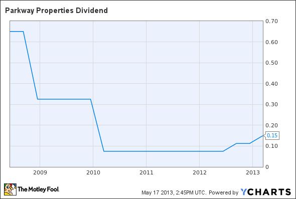 PKY Dividend Chart