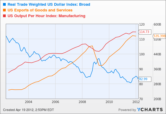 Real Trade Weighted US Dollar Index: Broad Chart