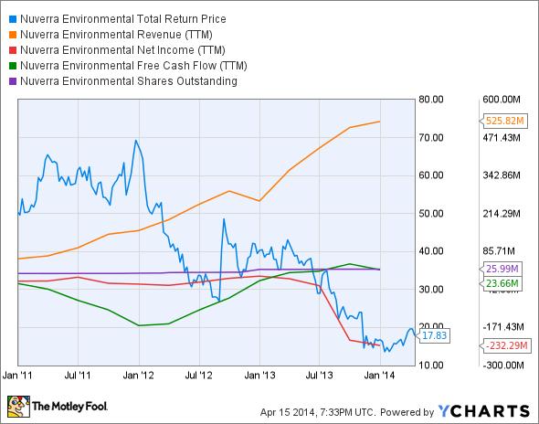 NES Total Return Price Chart