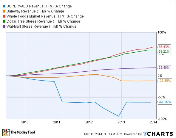 SVU Revenue (TTM) Chart