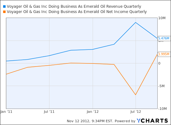 EOX Revenue Quarterly Chart
