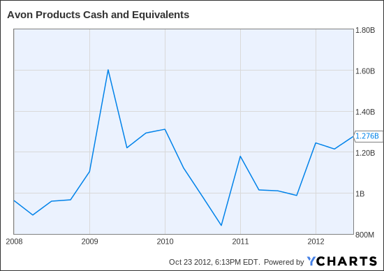 AVP Cash and Equivalents Chart