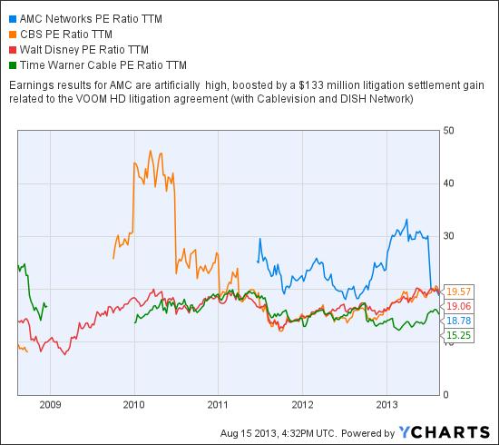 AMCX PE Ratio TTM Chart