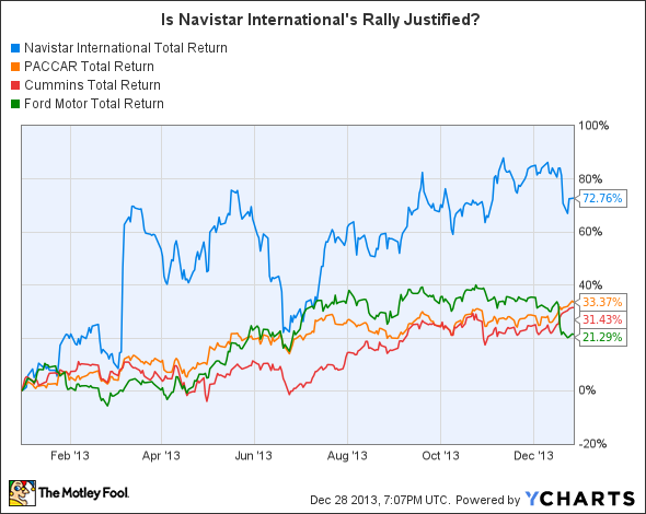 NAV Total Return Price Chart