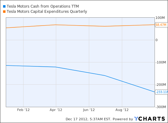 TSLA Cash from Operations TTM Chart