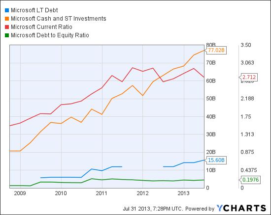 MSFT LT Debt Chart