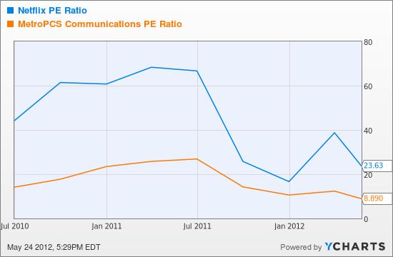 NFLX PE Ratio Chart