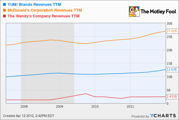 YUM Revenues TTM Chart