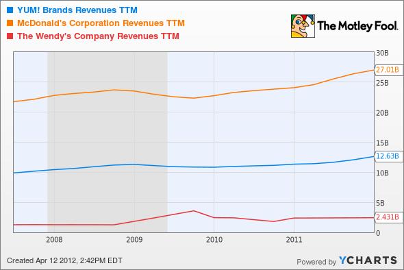 YUM Revenues TTM Chart