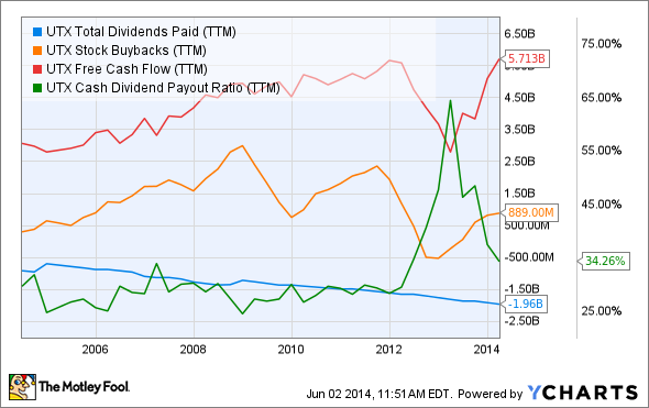 UTX Total Dividends Paid (TTM) Chart