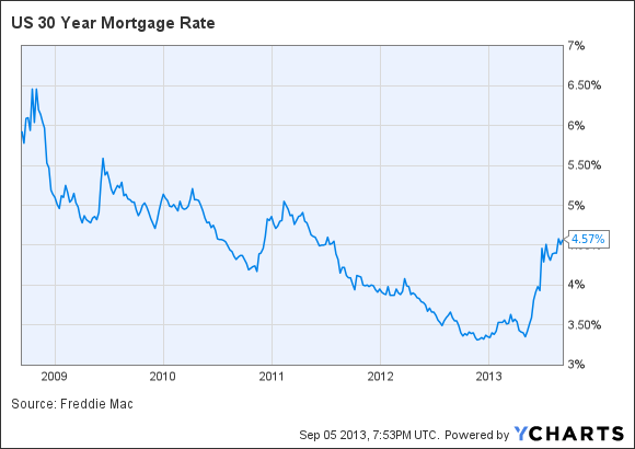 15 Year Jumbo Mortgage Rates Chart - Mortgage rates why ...