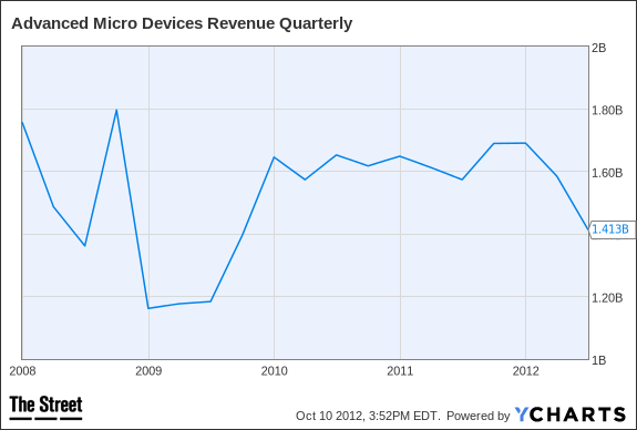 AMD Revenue Quarterly Chart