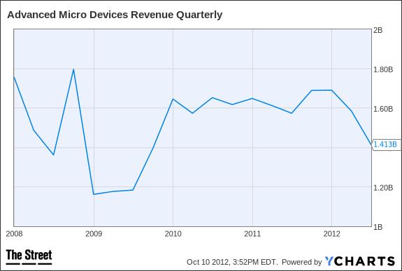 AMD Revenue Quarterly Chart