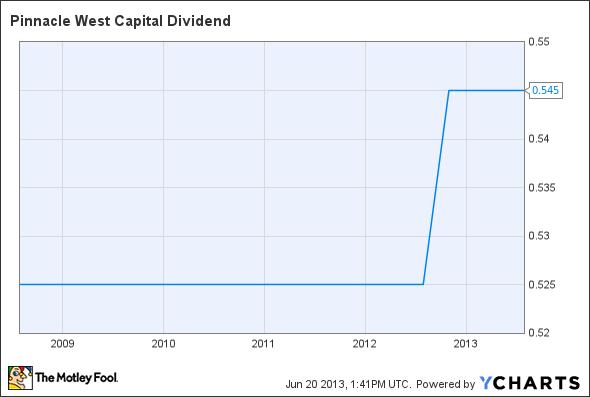 PNW Dividend Chart