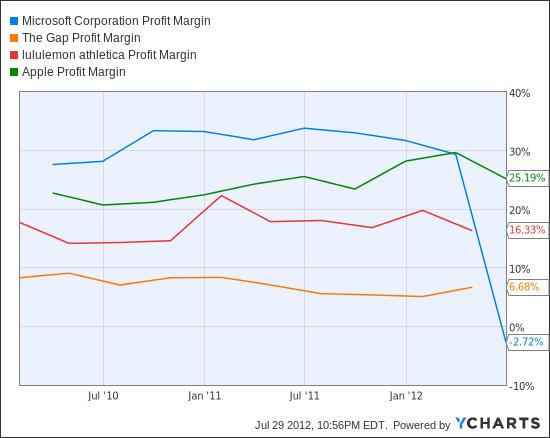 MSFT Profit Margin Chart