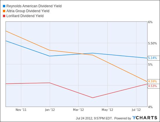 RAI Dividend Yield Chart