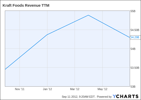 KFT Revenue TTM Chart